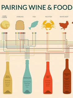 "- Description - Specifications 12"" x 16"" Print Create a perfect wine and food pairing every time with this handy chart. It's easy to use with color coded paths that connect eleven types of food with e"