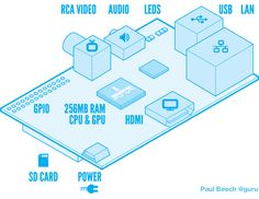 Raspberry Pi - An ARM based board the size of a pack of cards capable of running Linux.