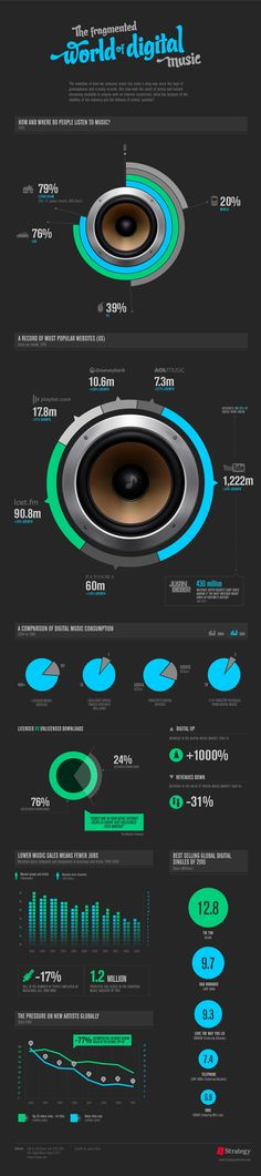 The Fragmented World of Digital Music - #infographic by James West, via @Behance #soundtracker #music