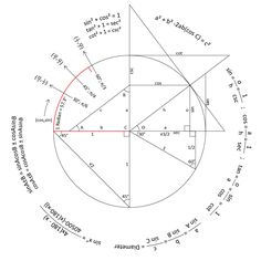 1000+ images about Trig. on Pinterest | Trigonometry ...
