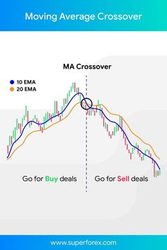 - Moving Average Crossover Moving Average Crossover - Stock Market For Beginners - Info of Stock Market For Beginners Trading Quotes, Intraday Trading, Day Trader, Stock Trading Strategies, Stock Market For Beginners, Bollinger Bands, Trade Finance, Stock Charts, Moving Average