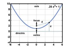 SparkNotes: Conic Sections: Parabolas