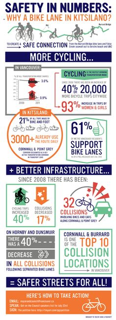 Safety in Numbers: Why a Bike Lane in Kitsilano? [infographic] | Kitsilano.caKitsilano.ca