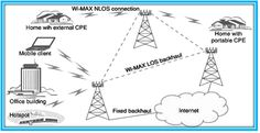 OMNET++ WIMAX PROJECTSprovide a WiMAX Subscriber Unit which connects to metropolitan WiMAX network and provides Wi-Fi within the home/ business.
