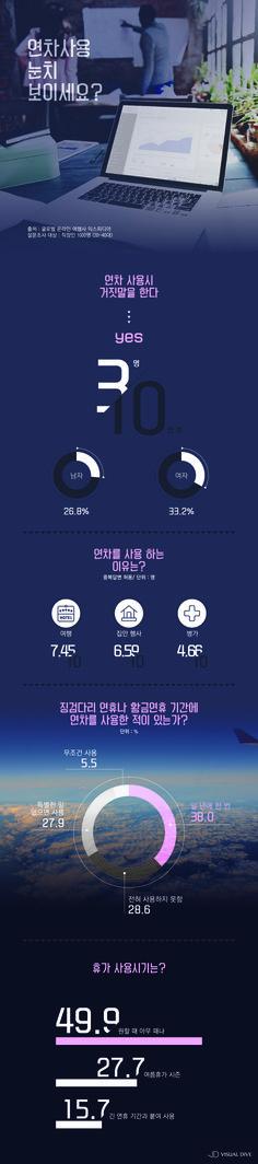 """직장인 30% """"연차 사용 시 거짓말 해봤다"""" [인포그래픽] #Worker / #Infographic ⓒ 비주얼다이브 무단 복사·전재·재배포 금지"""