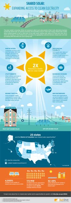 NREL report shows big potential for the future of shared solar. (Community solar)