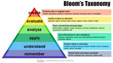 Using Learning Scales to Grade and Assess Student Understanding! Taksonomi Bloom, Standards Based Grading, Academic Vocabulary, Learning Targets, Beginning Of School, Middle School, Higher Order Thinking, Levels Of Understanding, Blooms Taxonomy