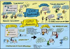 Flipped Classroom - notes grafiques de @dibu2pia