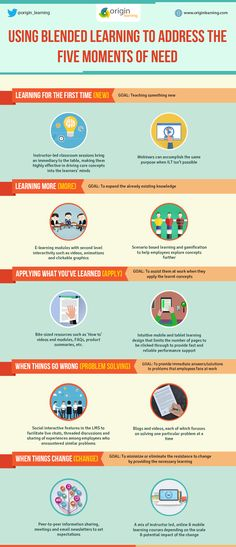 The Blended Learning to Address the Five Moments of Need Infographic show how a blended learning strategy can effectively provide learning solutions to employees as and when these 5 needs arise.