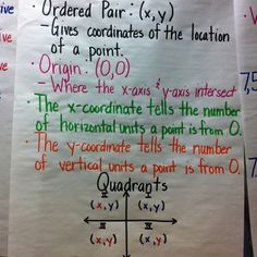 Anchor chart for coordinate plane