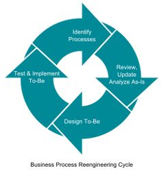 Business process re-engineering is a business management strategy. It focuses on the analysis & design of workflows & business processes within an organization. BPR aims to help organizations rethink how they do their work, this to improve customer service, cut operational costs & become world-class competitors. BPR emphasizes a holistic focus on business objectives & how processes relate to them: it's a full-scale recreation of processes rather than iterative optimization of subprocesses.