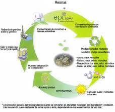 Resultado de imagen de tiempo de degradacion del plastico
