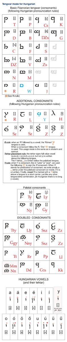 The Tengwar mode for Hungarian was devised by Radványi Balázs with suggestions and consultation from some experts of Hungarian Tolkien Society. It is 90% based on Tolkien's phonetic manuscripts, and 10% on their own ideas and intuitions, but strictly following the Tengwar phonetic rules. (...)