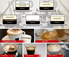 Cappuccino vs Latte vs Macchiato vs Mocha: What's The Difference?