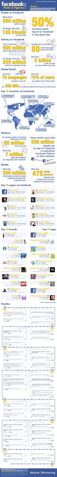 Facebook Facts and Figures 2011