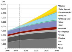 This chart shows the world's total energy use in gigawatts: While total use grows, more comes from renewable sources.