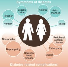 Diabetes is a disease where a person's body is unable to properly store and use glucose. Glucose is a form of sugar and if someone has diabetes their glucose levels will often rise too high. There are basically two different types of diabetes including. Diabetes Awareness, Diabetes Mellitus, Vascular Disease, Kidney Disease, Types Of Diabetes, Diabetes Facts, Natural Treatments
