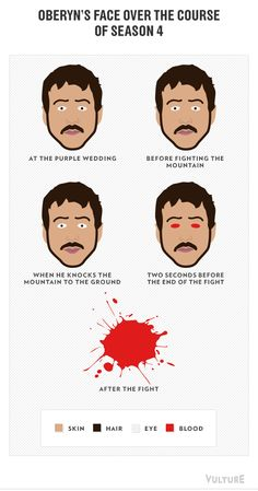 9 Funny Game of Thrones Season 4 Pie Charts -- Oberyn's face over the course of season 4