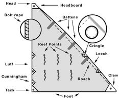 Parts of the sail