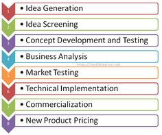 Stages of New Product Development Marketing Budget, Marketing Plan, Idea Generation Techniques, Life Cycle Management, Distribution Strategy, Technical Communication, Product Development Process, Industrial Engineering, New Program