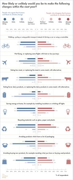 concern on climate change doesn't necessarily mean people will change all aspects of their lives. A substantial proportion of respondents said they were unlikely to cut down on how much they fly (31 per cent) or reduce how much meat (41 per cent) and dairy (53 per cent) they eat. | Percentage of environmental actions that respondents say they are prepared/not prepared to take, shown separately for respondents who agree/disagree that humans contribute to climate change. Source: Chatham House.