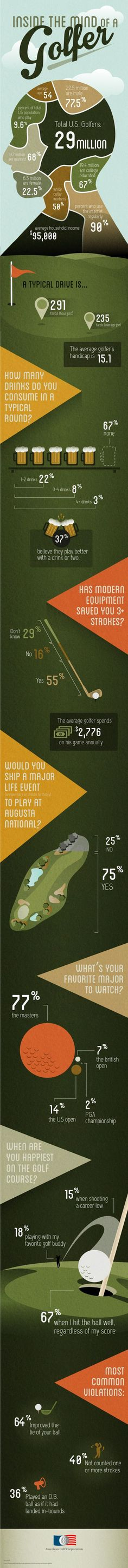 fundraising infographic : The Demographics of Golf- Inside the Mind of a Golfer (Infographic)