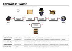 VISUAL UNIT | Biblical diagrams & infographics | Page 7