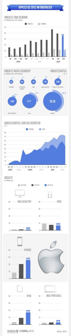 Apples Quartalsergebnis 3-2012