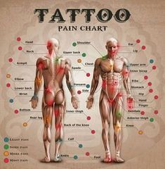 zonas de dolor tatuajes mapa