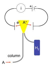 Flame ionization detector - Wikipedia