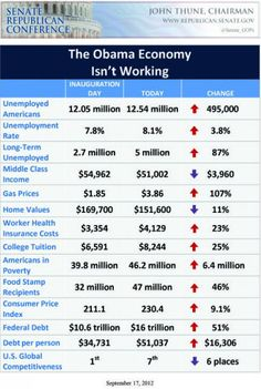 Infographic: The Obama Economy Isn't Working