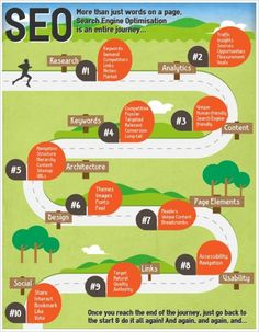 Search Engine Optimization – Infographics