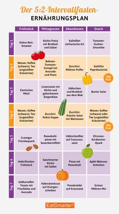 Nutrition Plan Interval Fixed 2 Method - Diet Nutrition Education, Holistic Nutrition, Nutrition Plans, Nutrition Tips, Health And Nutrition, Vanilla Nutrition, Nutrition Month, Nutrition Store, Proper Nutrition