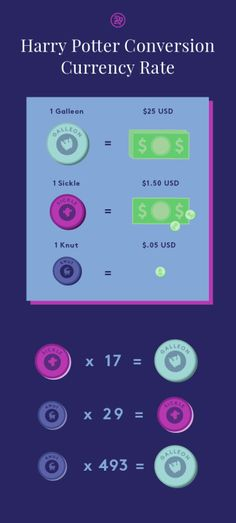 Wizard Finances - $25 is the same as £19.29, $1.50 is £1.16 and $.05 is £.04