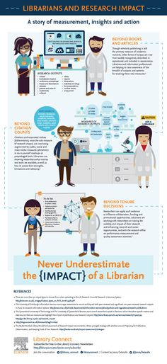Librarians and Research Impact infographic
