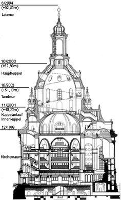 Frauenkirche Dresden, Schnitt des neu entstehenden Gebäudes