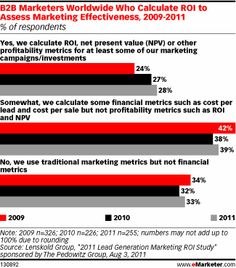New data reveals many marketers are committing a major marketing no-no by not measuring and reporting return on investment to senior executives. Viral Marketing, Marketing Data, Internet Marketing, Social Media Roi, Business Planning, Scandal, Read More, Investing, Web Design