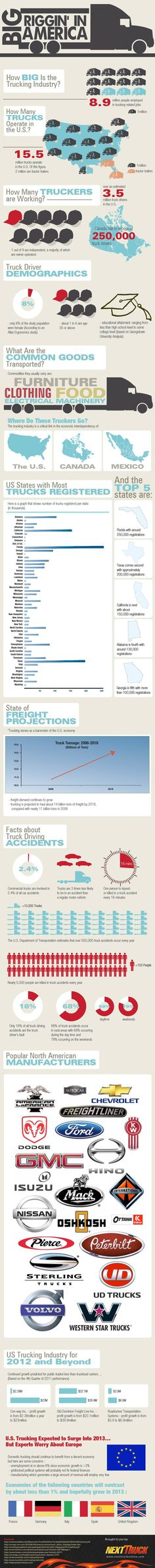 #TruckingInfographic: How big it the trucking industry?