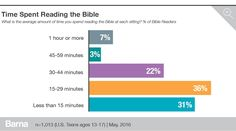 The 2016 Teen State of the Bible research, commissioned by American Bible Society and conducted by Barna, examines teens' perceptions of the Bible, the role they believe it should play in American public life and their level of personal engagement with it.