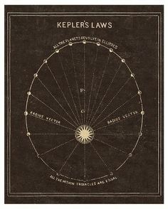 Vintage Reproduction Astronomy Print Keplers Laws