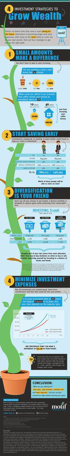 Investing can be scary for some, but here are four investment strategies that will allow you to invest and grow your wealth. All in a simple infographic!