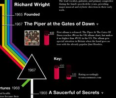 Pink Floyd Timeline – part of a School project.