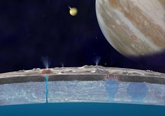 Subsurface Ocean on Jupiter's Moon Europa May Have Earthlike Chemical Balance. A new study modeling conditions in Europa's global liquid ocean suggests that the necessary balance of chemical energy for life could exist there. Sistema Solar, Cosmos, Hubble Space Telescope, Space And Astronomy, Jupiter's Moon Europa, Rogue Planet, Jupiter Moons, Planetary Science, Milky Way
