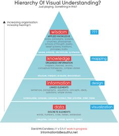 David McCandless Data, Information, Knowledge, Wisdom? pyramid (hierarchy of visual understanding?)