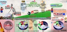 Benefits of Competition Infographic Benefit, Competition, Infographic, Design, Infographics, Design Comics, Info Graphics