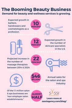Haircuts, color, facials, massage... the demand for beauty and wellness services is on the rise!  #beauty #wellness #salon #spa #SASSI #smb