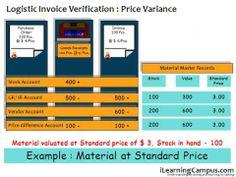 SAP ERP Material Management MM Invoice verification Variances
