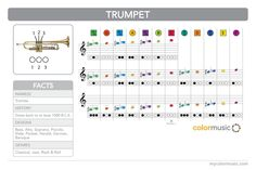 How to play the trumpet in ColorMusic.