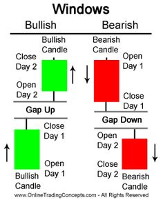 windows candlestick chart pattern - Stock Market Tool - Ideas of Stock Market Tool - windows candlestick chart pattern Trading Quotes, Intraday Trading, Chandeliers Japonais, Proprietary Trading, Analyse Technique, Stock Trading Strategies, Candlestick Chart, Trade Finance, Forex Trading Tips