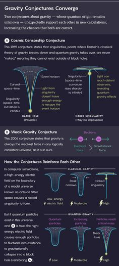 Science infographic and charts Gravity Infographic Description science infographic information physics space facts – Infographic Source – 690317449111383040 Theoretical Physics, Physics And Mathematics, Quantum Physics, Astronomy Facts, Space And Astronomy, Nasa, Science Facts, Science Experiments, Life Science